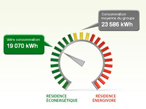 Comparez vous clients r sidentiels hydro qu bec for Consommation moyenne electricite maison