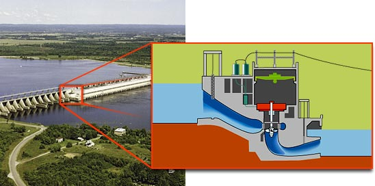 Hydroelectric Generating Stations How They Work Hydro
