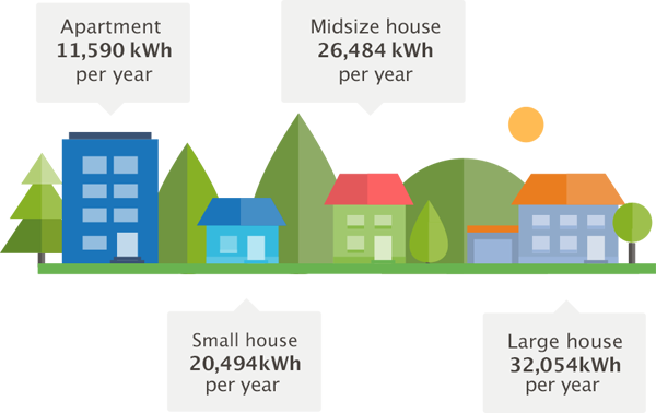 Accommodation: 11,590 kWh per year, average house: 26,484 kWh per year, Small house: 20,494 kWh per year, Big house: 32,054 kWh per year.