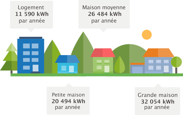 Conomiser l nergie hydro qu bec - Consommation kwh moyenne ...