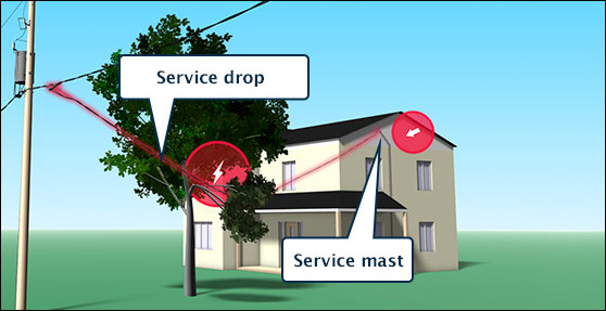 Service drop and service mast illsutrations.