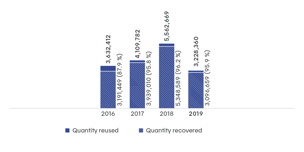 Recovery and reuse of insulating oil: 2018: 96.2% of insulation oil was reused, 2017: 97.5% of insulating oil was reused, 2016: 87.9% of insulating oil was reused, 2015: 93.3% of insulating oil was reused