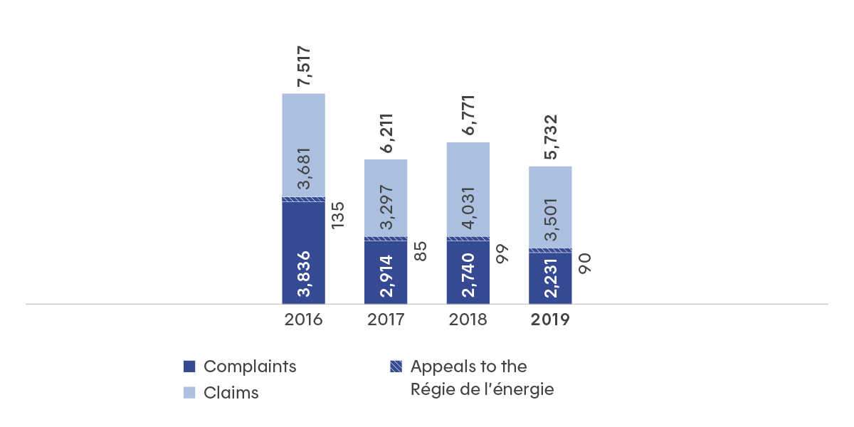 This table illustrates how the number of complaints fell from 9,727 in 2015 to 6,771 in 2018. During the same period, the number of claims fell from 3,960 to 4,031. Claims appeals to the Régie de l'énergie likewise increased, going from 85 in 2017 to 99 in 2018.