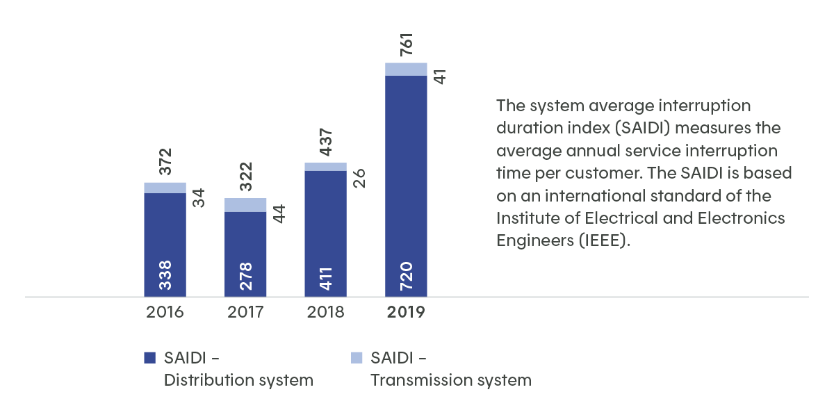 The system average interruption duration index (SAIDI) measures the average annual service interruption time per customer. This chart shows that the average number of minutes of interruption per customer went from 213 in 2015 to 437 in 2018.