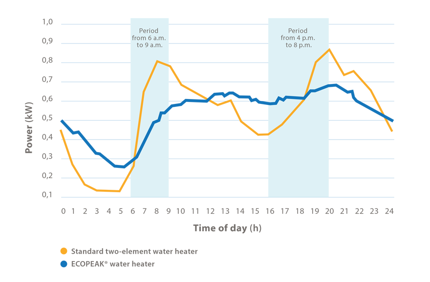 Graph comparing the electricity consumption of a standard water heater to that of a three-element ECOPEAK® water heater. The consumption of the ECOPEAK® water heater is better distributed throughout the day and reduces electricity demand during the evening and morning peak hours.