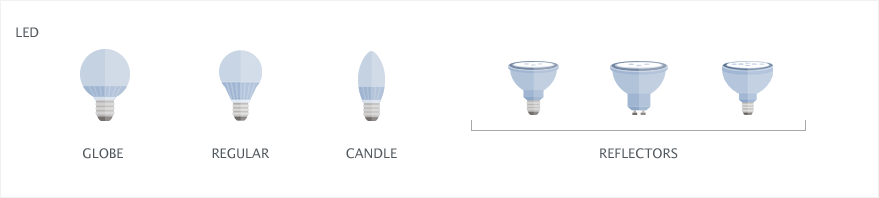 LED bulbs: globe, regular, candle and three types of reflectors.