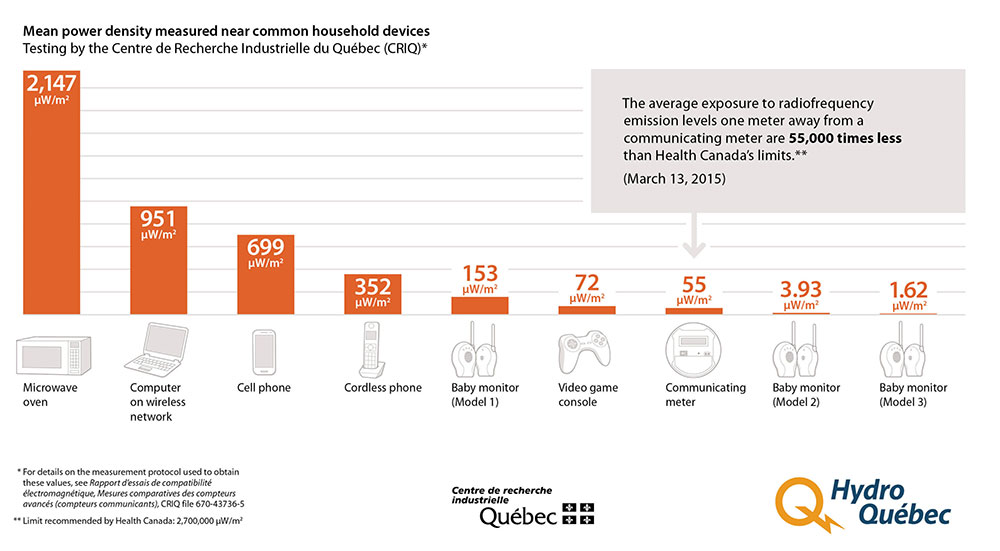 Image showing the average level of exposure to radio frequencies of different devices