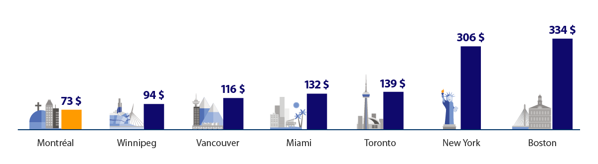Montreal 73$ vs Toronto 139$ vs Boston 334$